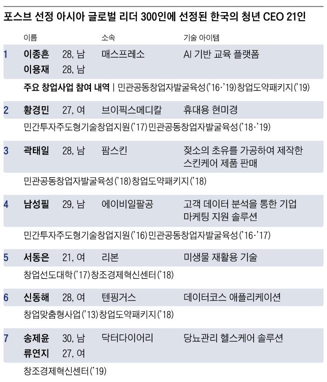 [학생, 졸업생소식] 졸업생 황경민 박사, 포브스 30인 선정.PNG